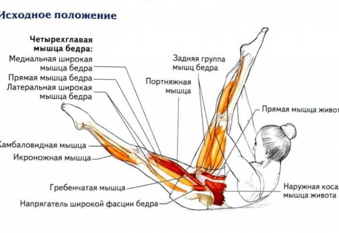 Растяжка мышц передней части бедра